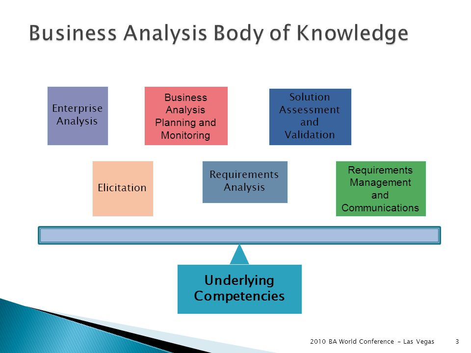 3 Elicitation Business Analysis Planning and Monitoring Requirements Management and Communications Underlying Competencies Requirements Analysis Enterprise Analysis Solution Assessment and Validation