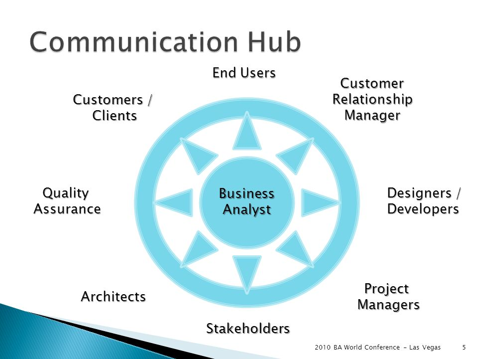 5 Business Analyst Project Managers Designers / Developers Customers / Clients End Users Architects Quality Assurance Customer Relationship Manager Stakeholders 2010 BA World Conference - Las Vegas
