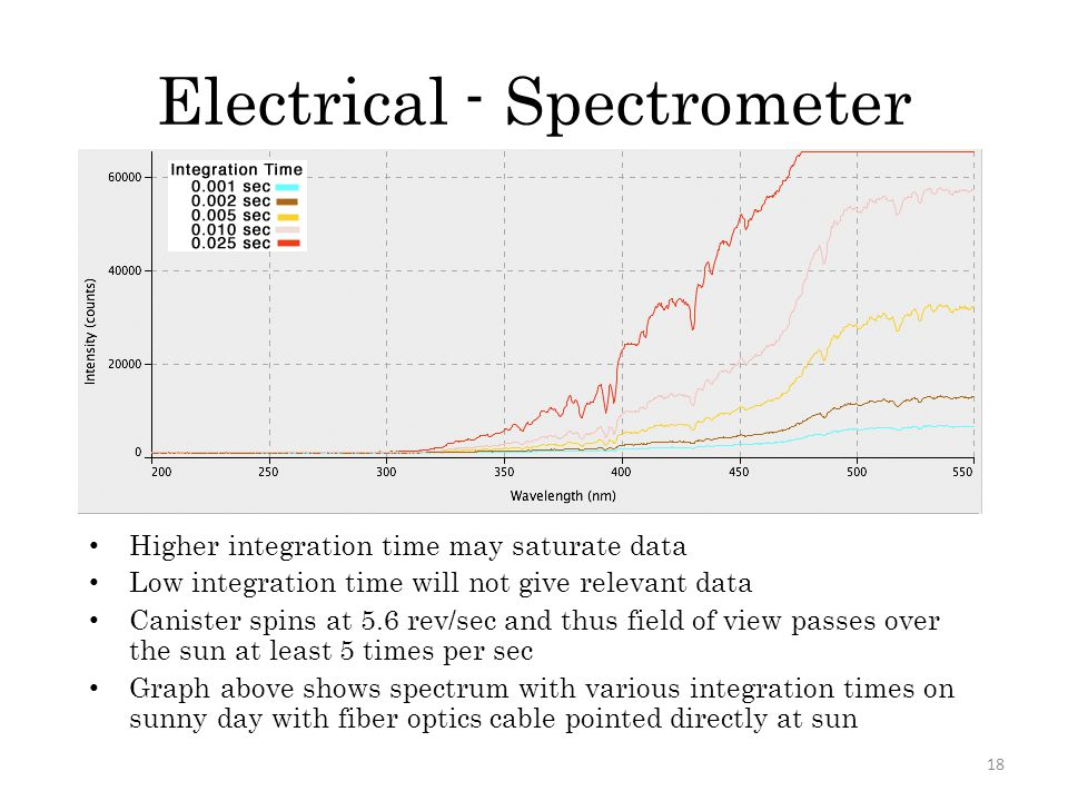 Electrical - Spectrometer Higher integration time may saturate data Low integration time will not give relevant data Canister spins at 5.6 rev/sec and thus field of view passes over the sun at least 5 times per sec Graph above shows spectrum with various integration times on sunny day with fiber optics cable pointed directly at sun 18