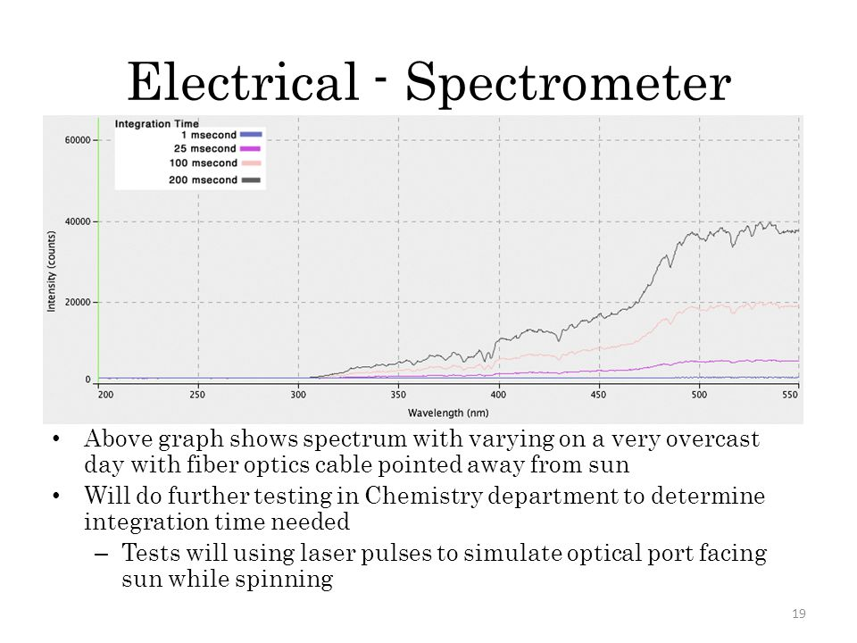 Electrical - Spectrometer Above graph shows spectrum with varying on a very overcast day with fiber optics cable pointed away from sun Will do further