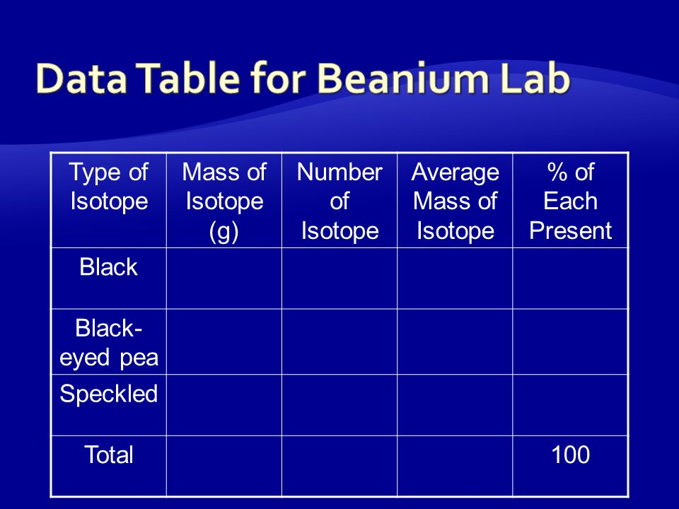  If you are given a sample of Beanium, what do you need to know in order to calculate the average atomic mass.