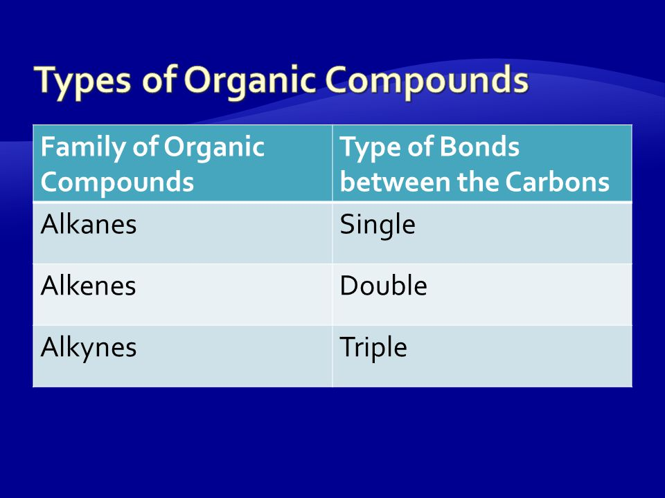All organic compounds contain Carbon, but not all Carbon containing compounds are organic!