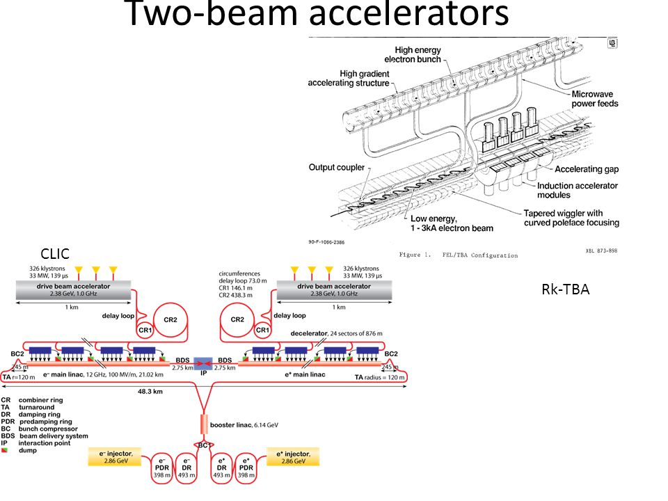 Two-beam accelerators CLIC Rk-TBA