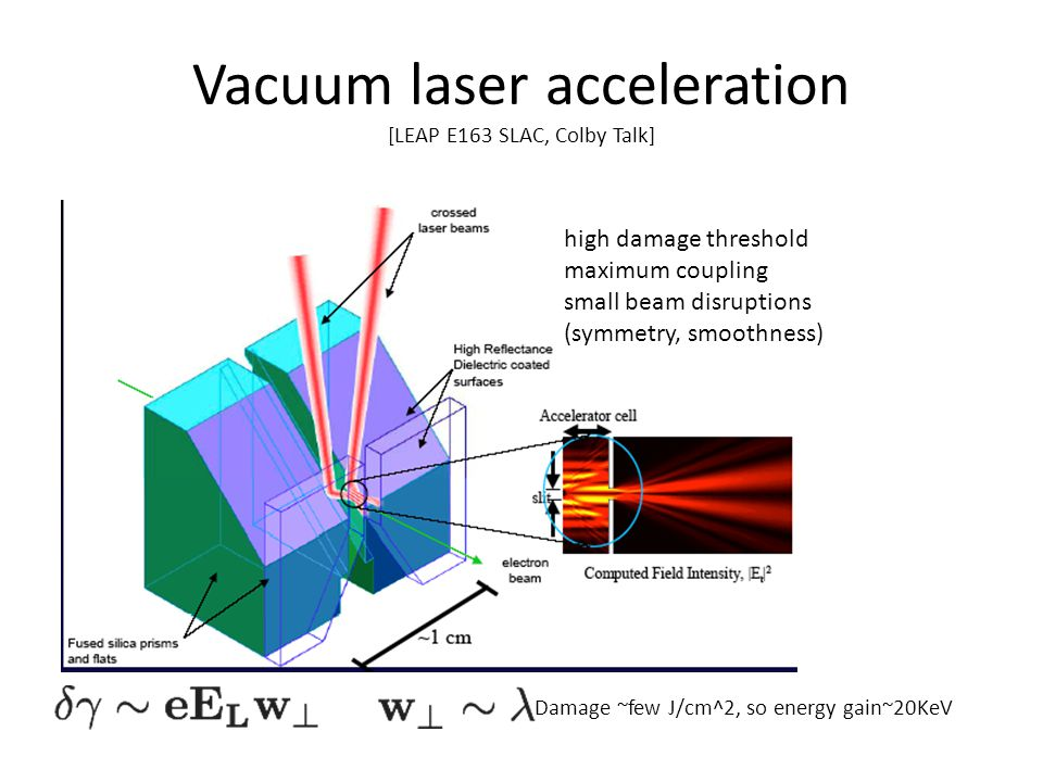 Vacuum laser acceleration [LEAP E163 SLAC, Colby Talk] high damage threshold maximum coupling small beam disruptions (symmetry, smoothness) Damage ~few J/cm^2, so energy gain~20KeV