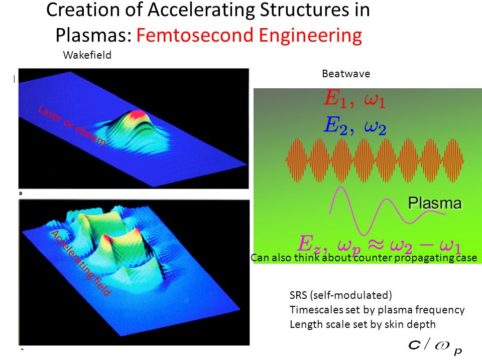 Creation of Accelerating Structures in Plasmas: Femtosecond Engineering Laser Beatwave Laser Wakefield Beatwave Plasma Wakefield Laser or ebeam Accelerating field Can also think about counter propagating case SRS (self-modulated) Timescales set by plasma frequency Length scale set by skin depth