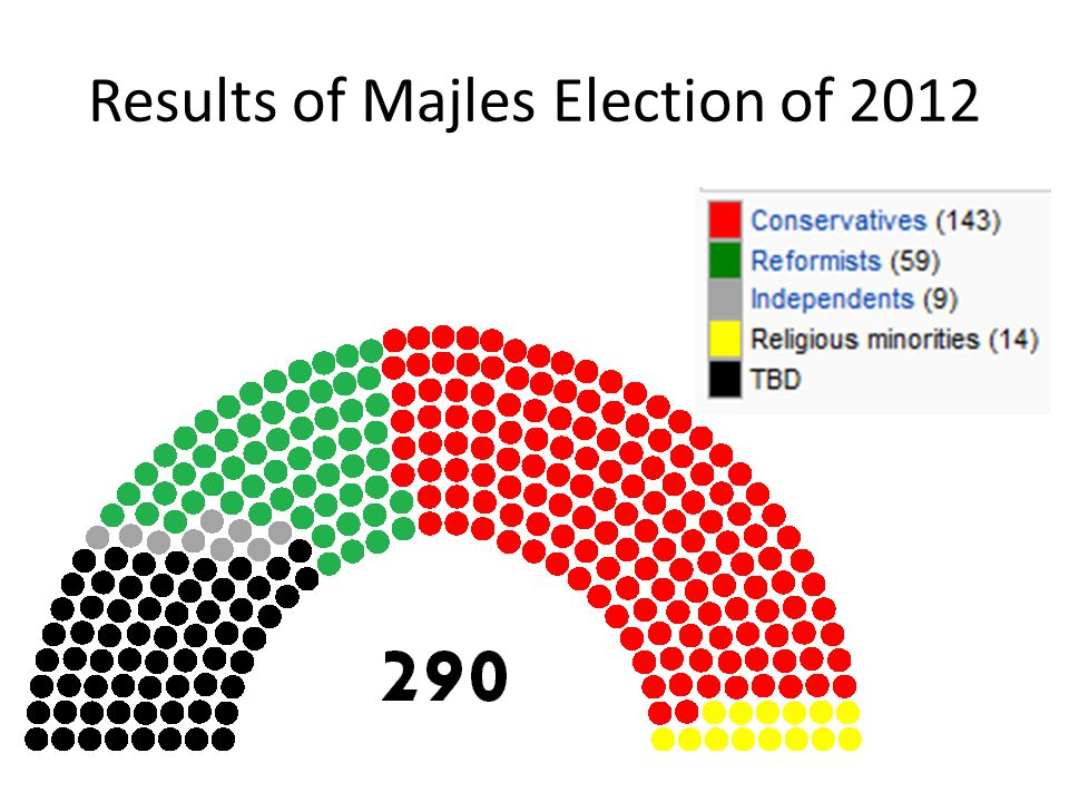 Results of Majles Election of 2012
