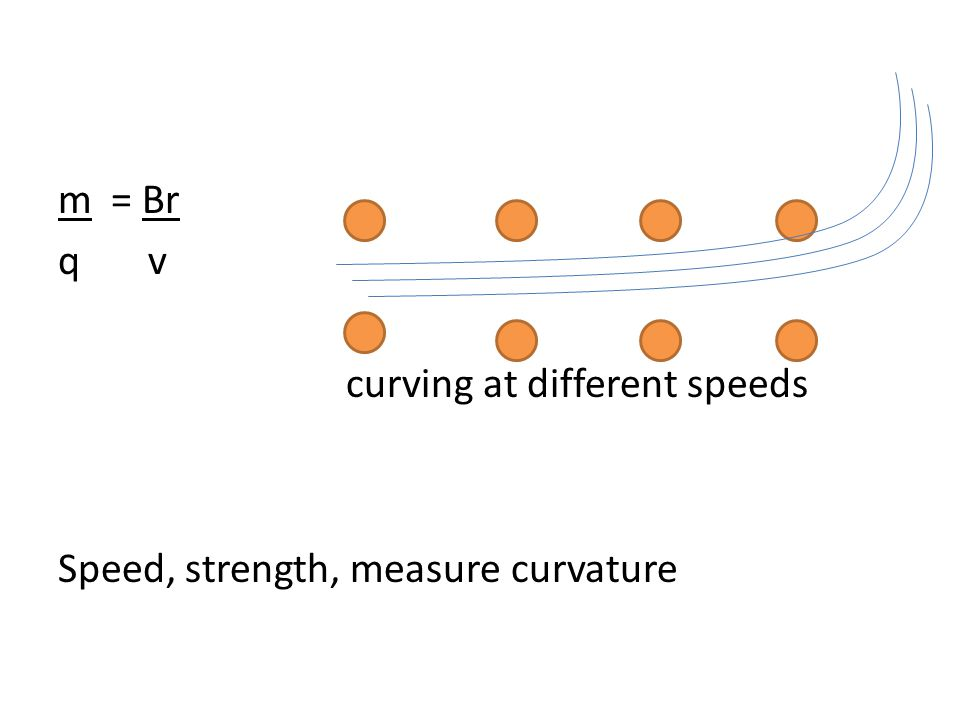 m = Br q v curving at different speeds Speed, strength, measure curvature