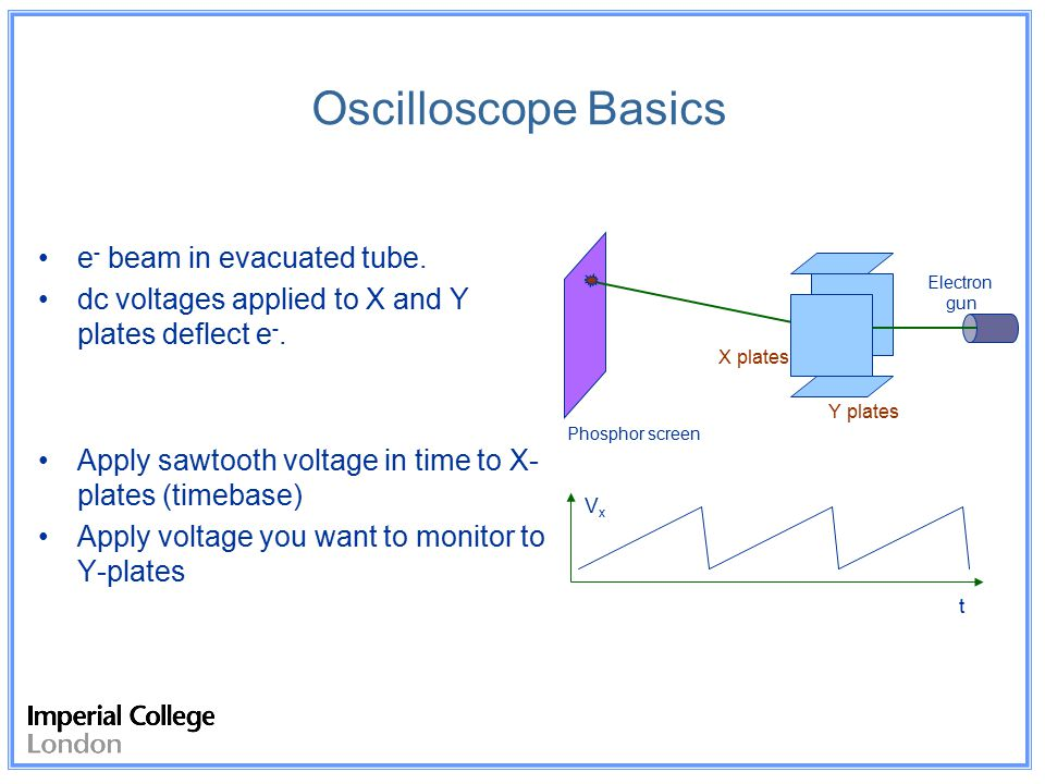 Oscilloscope Basics e - beam in evacuated tube. dc voltages applied to X and Y plates deflect e -.