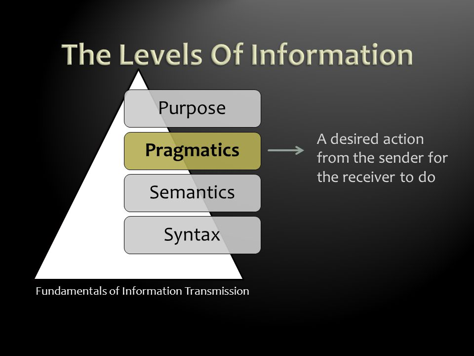 Fundamentals of Information Transmission PurposePragmaticsSemanticsSyntax A desired action from the sender for the receiver to do