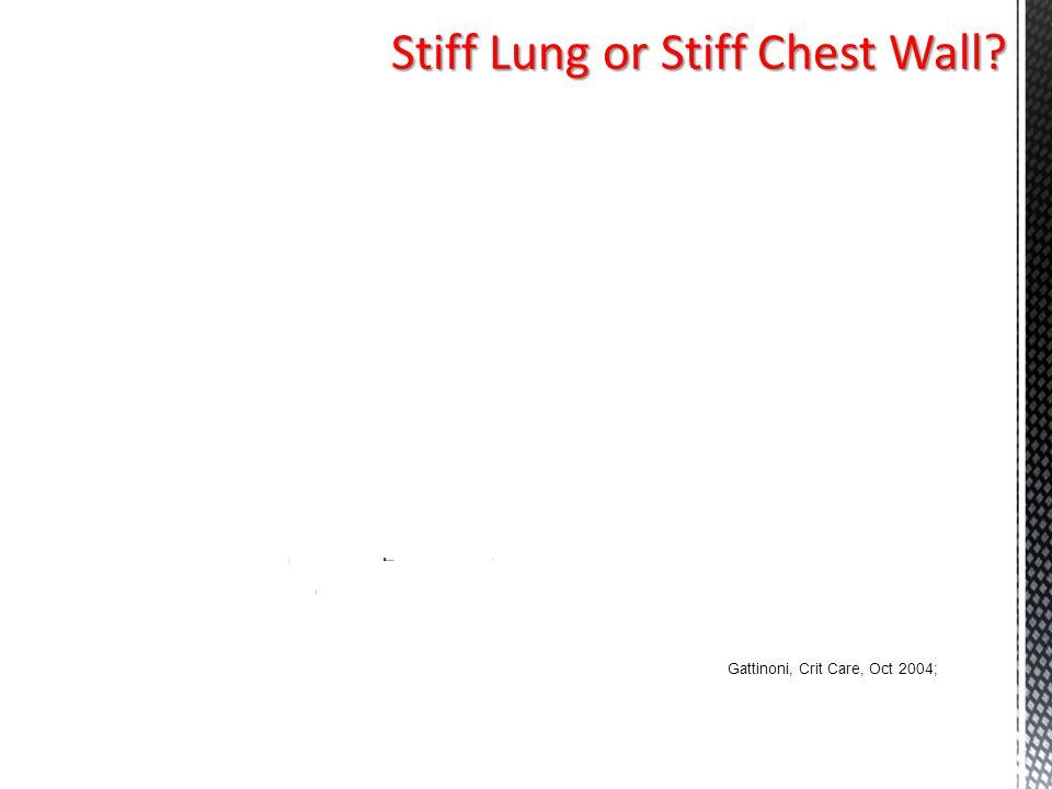 Stiff Lung or Stiff Chest Wall? 30 = 15 + 15 30 = 25 + 5 P AW = P TP + P ES Gattinoni, Crit Care, Oct 2004; P AW = P TP + P ES
