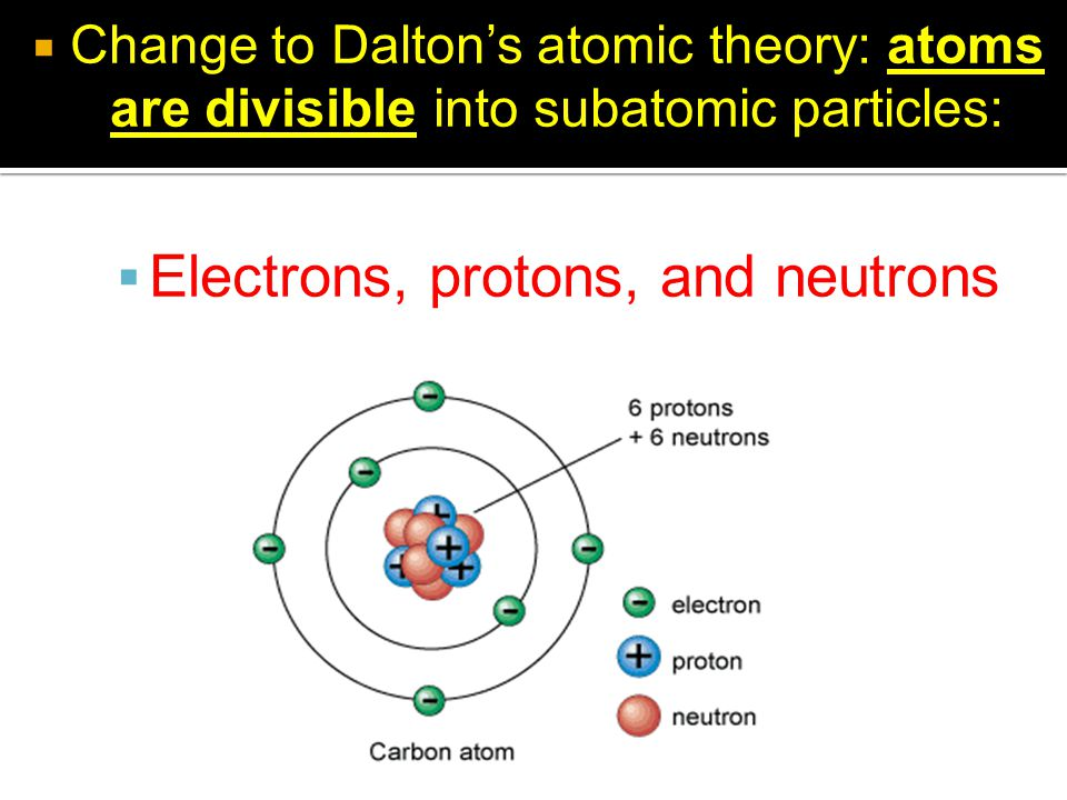  Change to Dalton's atomic theory: atoms are divisible into subatomic particles:  Electrons, protons, and neutrons