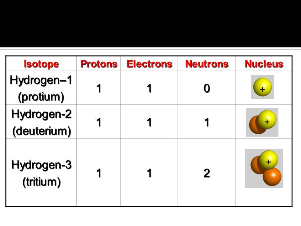 IsotopeProtonsElectronsNeutronsNucleus Hydrogen–1 (protium) (protium)110 Hydrogen-2(deuterium)111 Hydrogen-3(tritium)112
