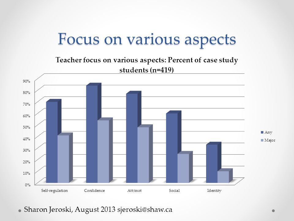 Focus on various aspects Sharon Jeroski, August 2013 sjeroski@shaw.ca