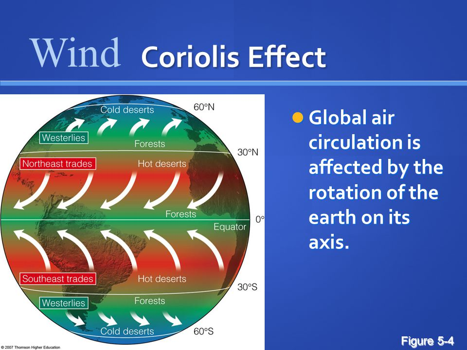 Coriolis Effect Global air circulation is affected by the rotation of the earth on its axis.