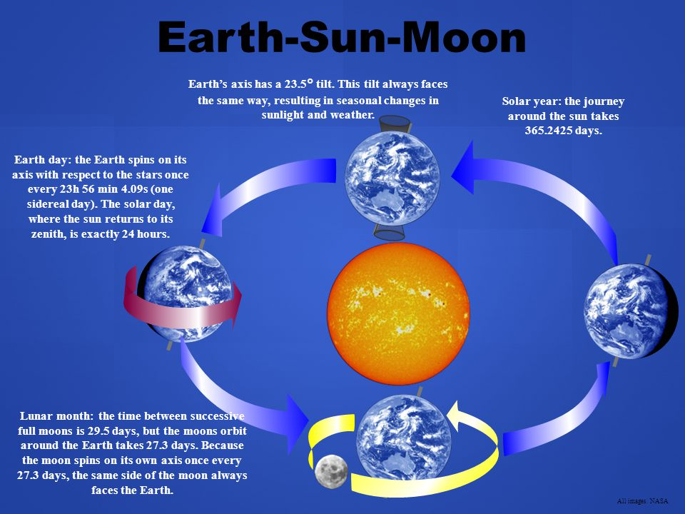 Earth-Sun-Moon Earth's axis has a 23.5° tilt.