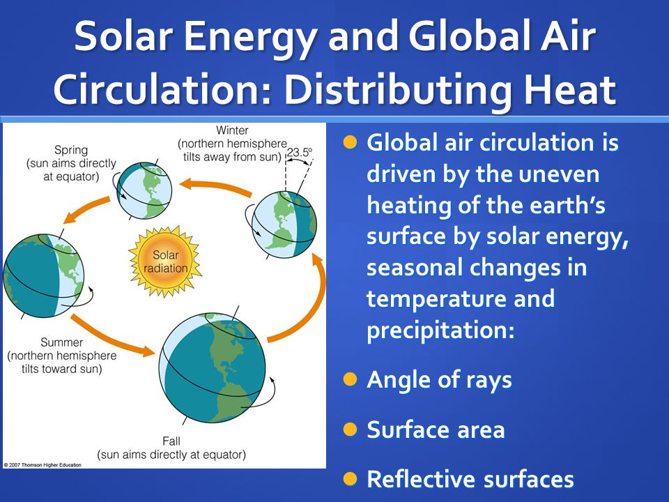 Solar Energy and Global Air Circulation: Distributing Heat Global air circulation is driven by the uneven heating of the earth's surface by solar energy, seasonal changes in temperature and precipitation: Global air circulation is driven by the uneven heating of the earth's surface by solar energy, seasonal changes in temperature and precipitation: Angle of rays Angle of rays Surface area Surface area Reflective surfaces Reflective surfaces