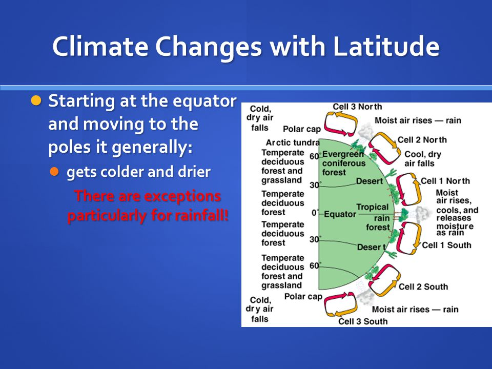 Climate Changes with Latitude Starting at the equator and moving to the poles it generally: Starting at the equator and moving to the poles it generally: gets colder and drier gets colder and drier There are exceptions particularly for rainfall!