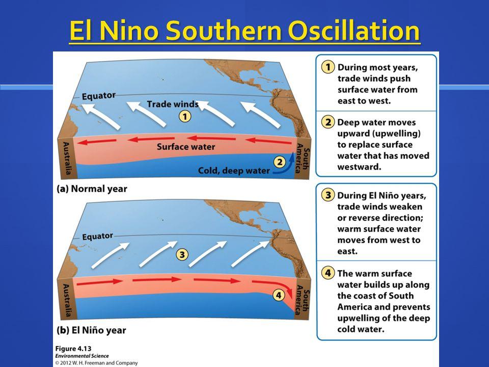 El Nino Southern Oscillation El Nino Southern Oscillation