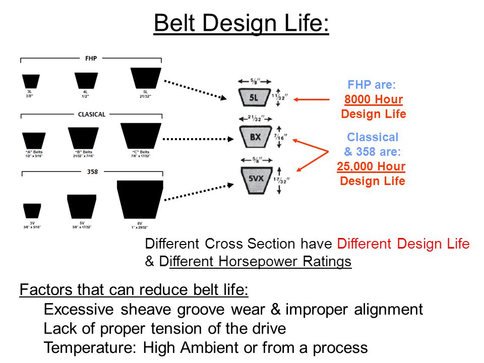 FHP are: 8000 Hour Design Life Classical & 358 are: 25,000 Hour Design Life Different Cross Section have Different Design Life & Different Horsepower Ratings Belt Design Life: Factors that can reduce belt life: Excessive sheave groove wear & improper alignment Lack of proper tension of the drive Temperature: High Ambient or from a process