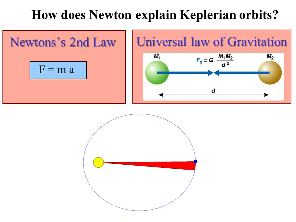 Newtons's 2nd Law F = m a Universal law of Gravitation How does Newton explain Keplerian orbits?