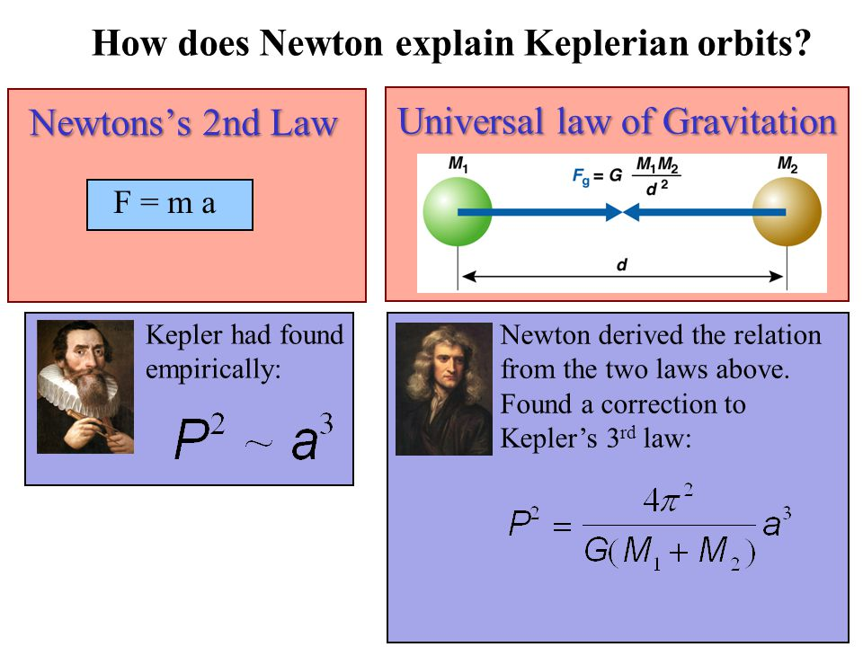 Newtons's 2nd Law F = m a Universal law of Gravitation How does Newton explain Keplerian orbits.