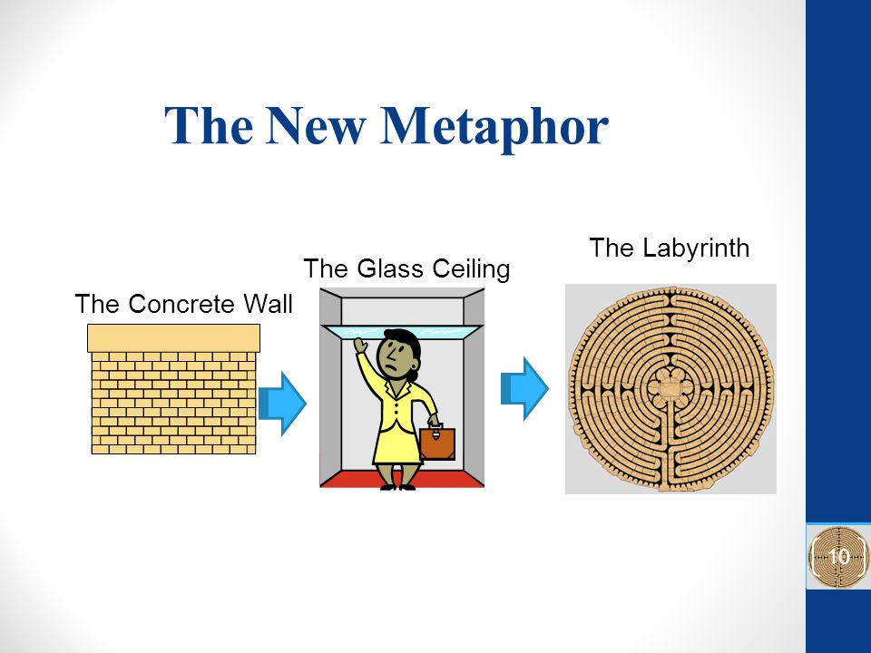 The New Metaphor The Labyrinth The Glass Ceiling The Concrete Wall 10