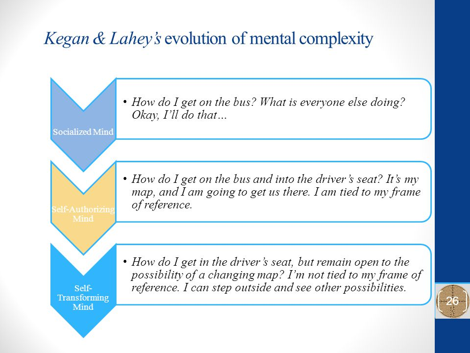 Kegan & Lahey's evolution of mental complexity Socialized Mind How do I get on the bus.