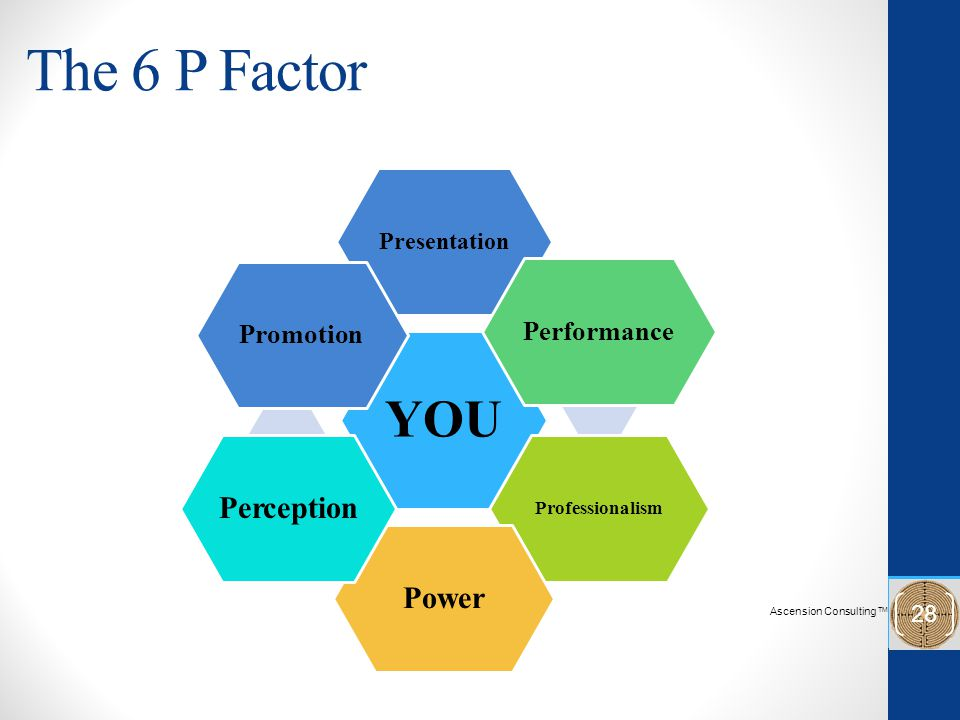 The 6 P Factor YOU Presentation Performance Professionalism Power Perception Promotion Ascension Consulting TM 28