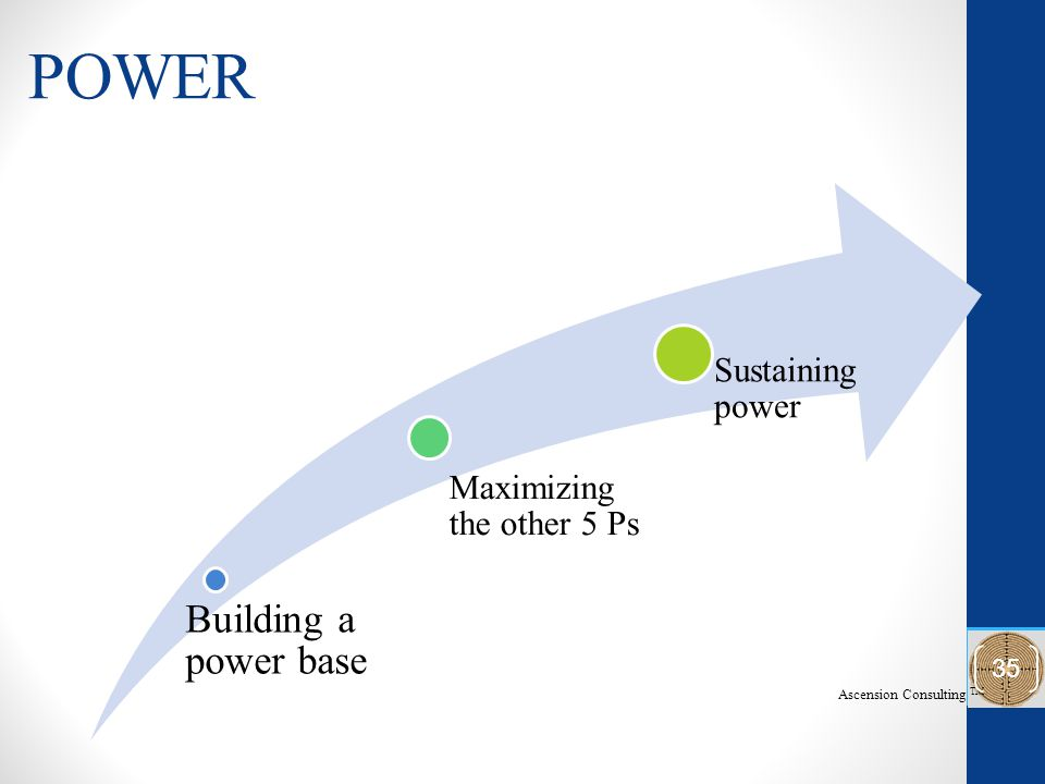 POWER Building a power base Maximizing the other 5 Ps Sustaining power Ascension Consulting TM 35