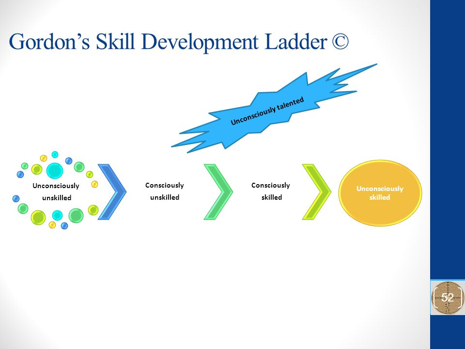 Gordon's Skill Development Ladder © Unconsciously unskilled Consciously unskilled Consciously skilled Unconsciously skilled 52 Unconsciously talented