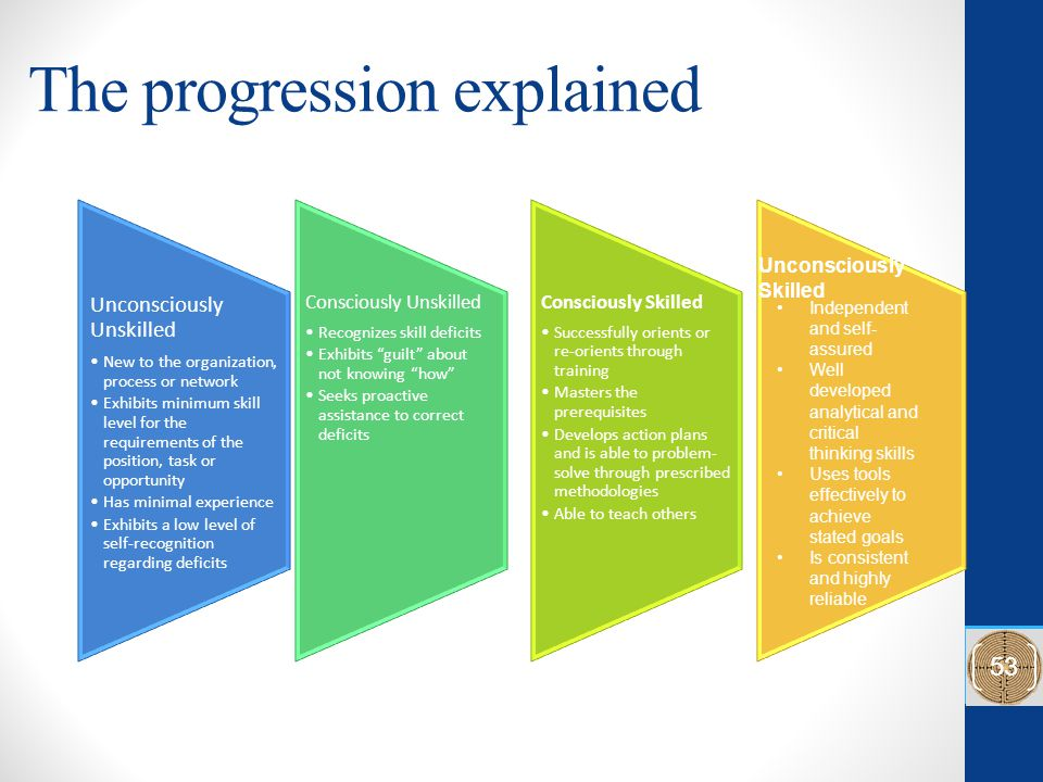 The progression explained Unconsciously Unskilled New to the organization, process or network Exhibits minimum skill level for the requirements of the position, task or opportunity Has minimal experience Exhibits a low level of self-recognition regarding deficits Consciously Unskilled Recognizes skill deficits Exhibits guilt about not knowing how Seeks proactive assistance to correct deficits Consciously Skilled Successfully orients or re-orients through training Masters the prerequisites Develops action plans and is able to problem- solve through prescribed methodologies Able to teach others Unconsciously Skilled Independent and self- assured Well developed analytical and critical thinking skills Uses tools effectively to achieve stated goals Is consistent and highly reliable 53