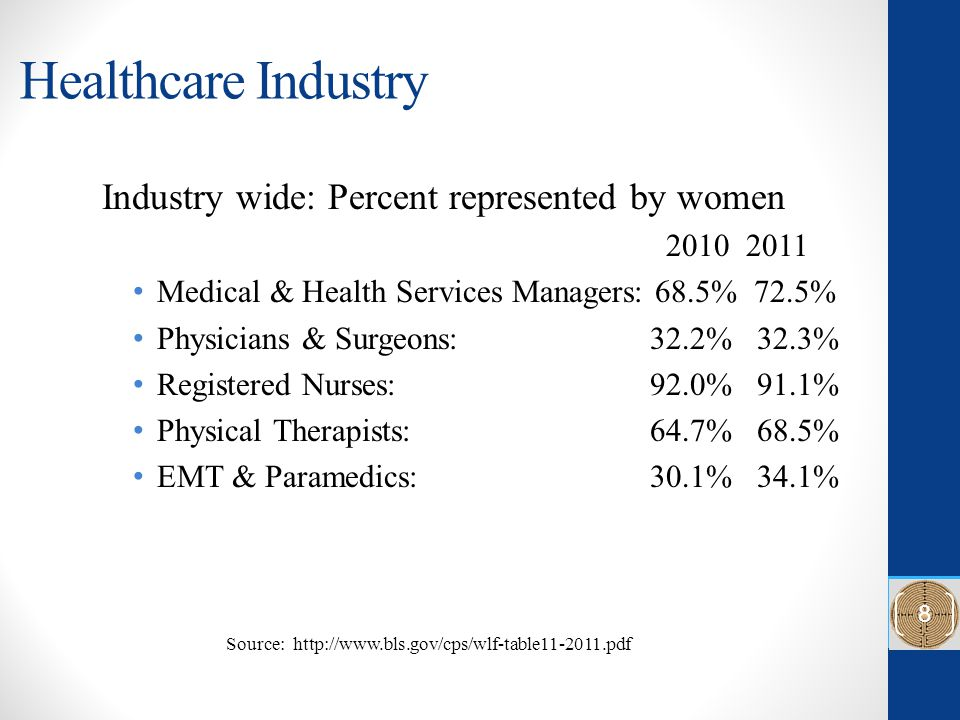 Healthcare Industry Industry wide: Percent represented by women 2010 2011 Medical & Health Services Managers: 68.5% 72.5% Physicians & Surgeons: 32.2% 32.3% Registered Nurses: 92.0% 91.1% Physical Therapists: 64.7% 68.5% EMT & Paramedics: 30.1% 34.1% Source: http://www.bls.gov/cps/wlf-table11-2011.pdf 8