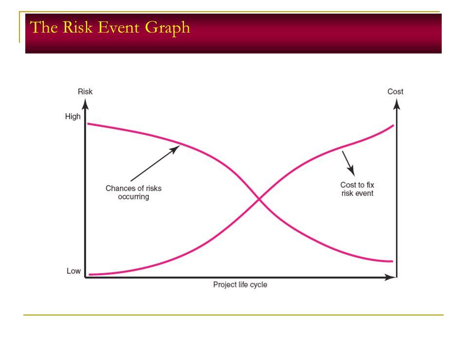 The Risk Event Graph