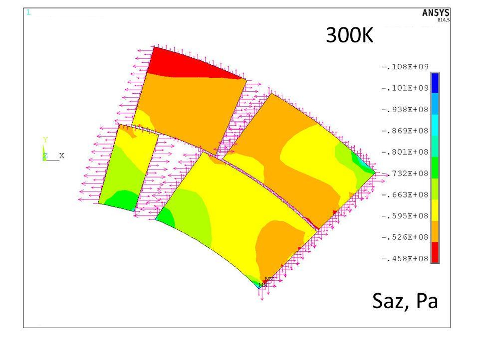 Radial Shim=0.1mm Saz, Pa 300K