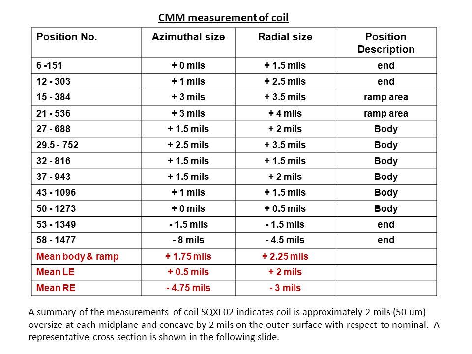 53 in./1349 µm -1.5 mils (38 µm) 58 in. /1477 µm -8 mils (200 µm)