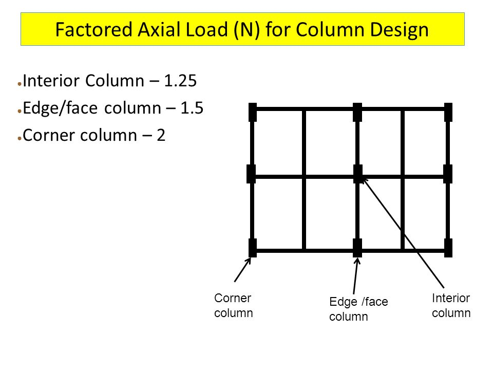 Factored Axial Load (N) for Column Design ● Interior Column – 1.25 ● Edge/face column – 1.5 ● Corner column – 2 Corner column Interior column Edge /fa