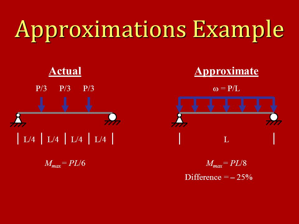 Approximations Example L/4 P/3 M max = PL/6 Actual L  = P/L M max = PL/8 Approximate Difference = – 25%