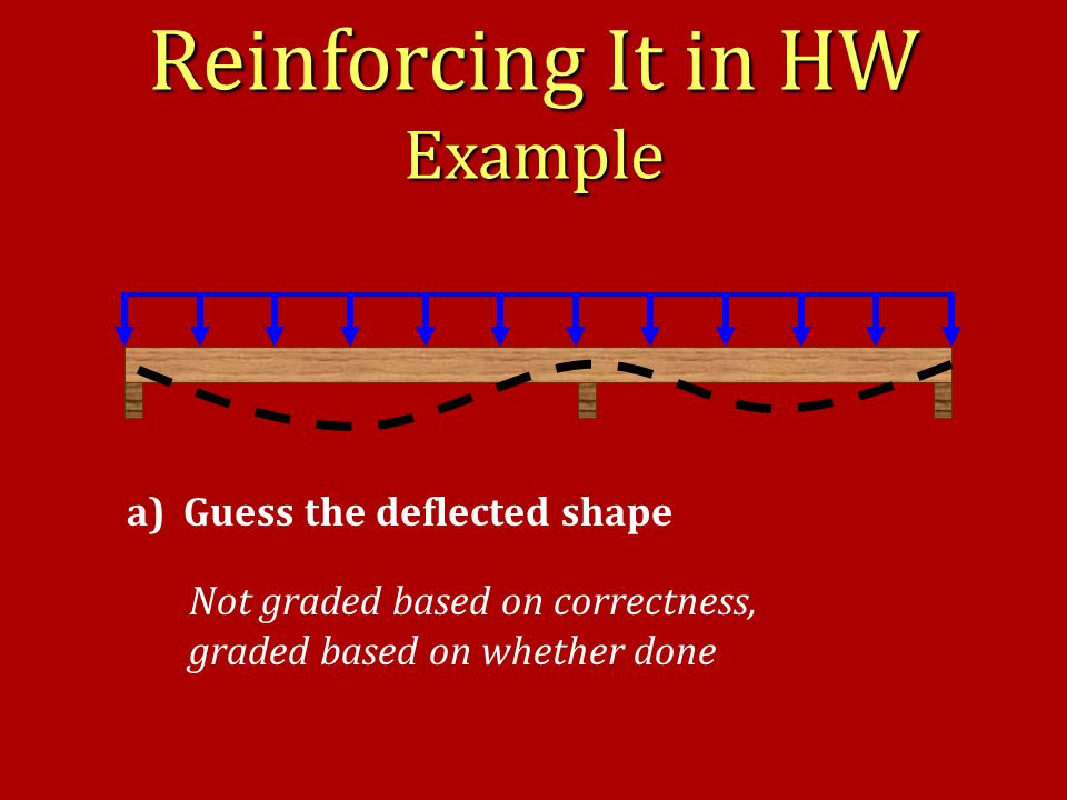 Reinforcing It in HW Example a) Guess the deflected shape Not graded based on correctness, graded based on whether done