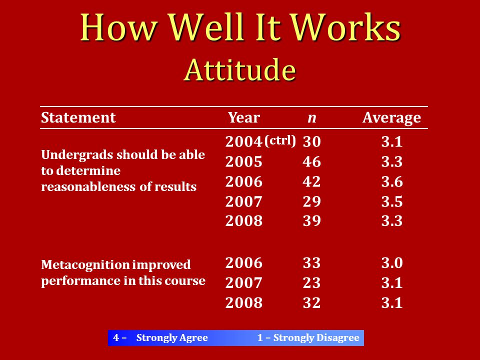 How Well It Works Attitude Undergrads should be able to determine reasonableness of results 2004 2005 2006 2007 Average 4 – Strongly Agree1 – Strongly Disagree YearStatement 30 46 42 29 n (ctrl) 2008 3.1 3.3 3.6 3.5 3.3 39 3.0 3.1 Metacognition improved performance in this course 2006 2007 33 23 200832