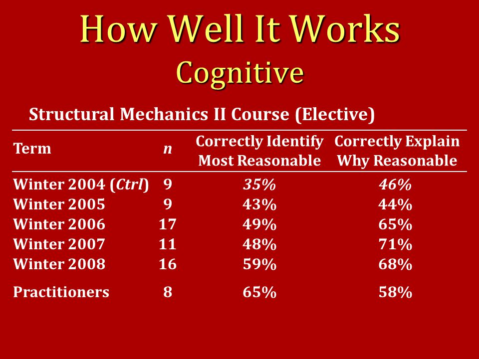 Correctly Identify Most Reasonable How Well It Works Cognitive Winter 2004 (Ctrl) Winter 2005 Winter 2006 Winter 2007 Correctly Explain Why Reasonable Term 9 9 17 11 n Winter 200816 Structural Mechanics II Course (Elective) Practitioners 46% 44% 65% 71% 68% 58% 35% 43% 49% 48% 59% 65%8