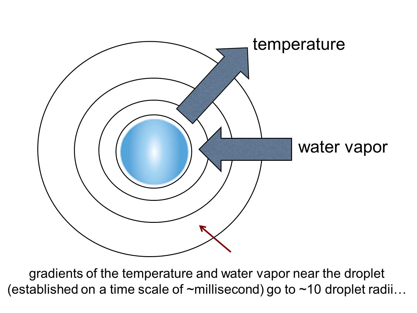water vapor temperature gradients of the temperature and water vapor near the droplet (established on a time scale of ~millisecond) go to ~10 droplet radii…