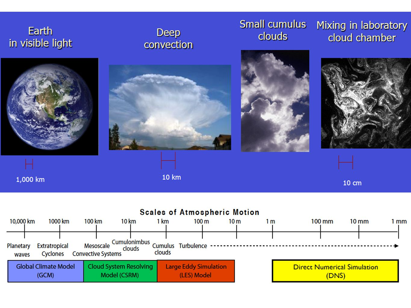 Continuous medium approach: apply density as the main field variable (density of water vapor, density of cloud water, density of rainwater, etc…) In practice, mixing ratios are typically used.