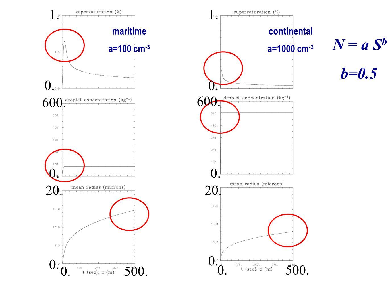 maritime a=100 cm -3 continental a=1000 cm -3 N = a S b b=0.5 0.