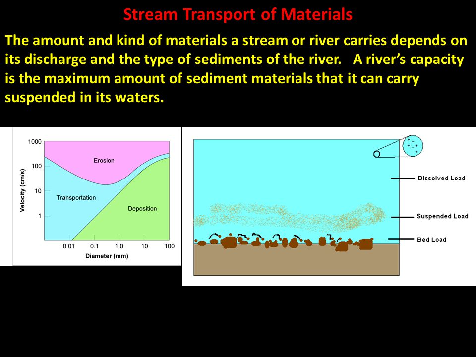 Stream Transport of Materials The amount and kind of materials a stream or river carries depends on its discharge and the type of sediments of the riv