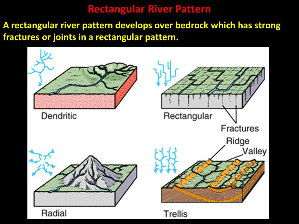 Rectangular River Pattern A rectangular river pattern develops over bedrock which has strong fractures or joints in a rectangular pattern.