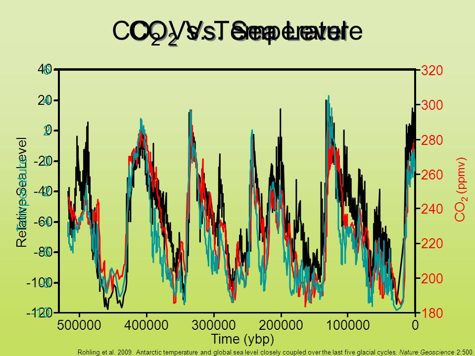 CO 2 Vs. Sea Level CO 2 Vs.