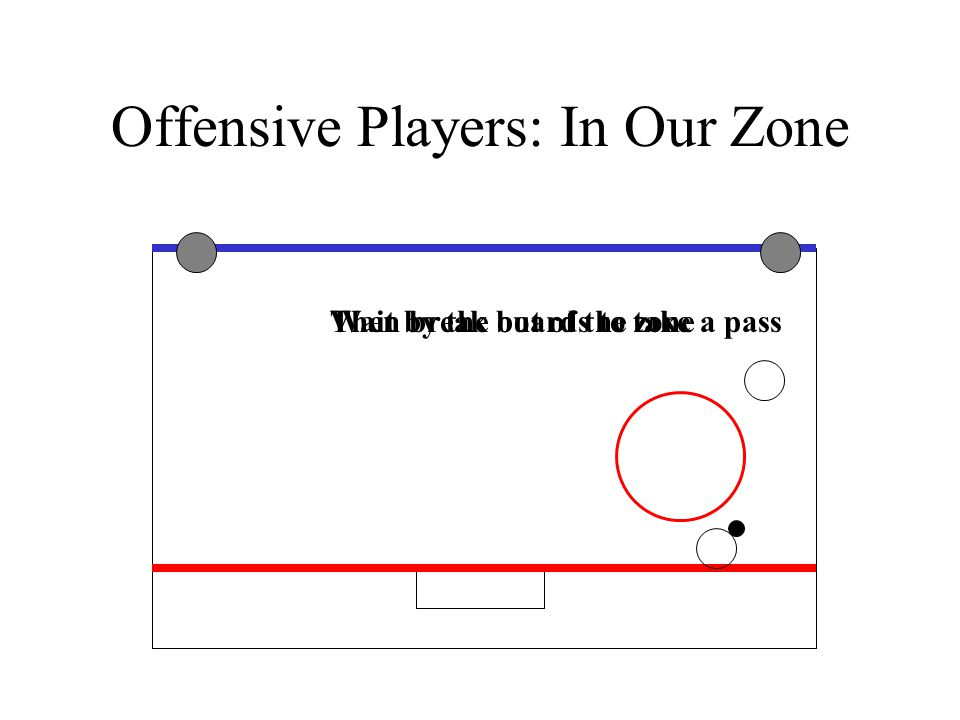 Offensive Players: In Our Zone Wait by the boards to take a passThen break out of the zone