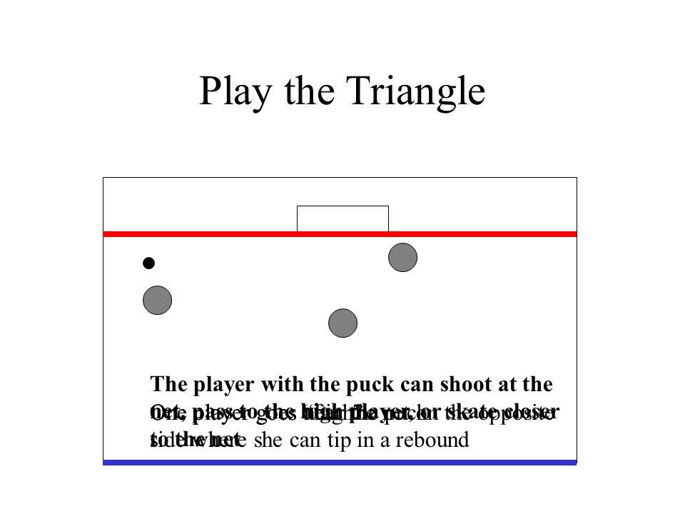 Play the Triangle One player goes after the puckOne player goes high One player goes near the net on the opposite side where she can tip in a rebound The player with the puck can shoot at the net, pass to the high player, or skate closer to the net