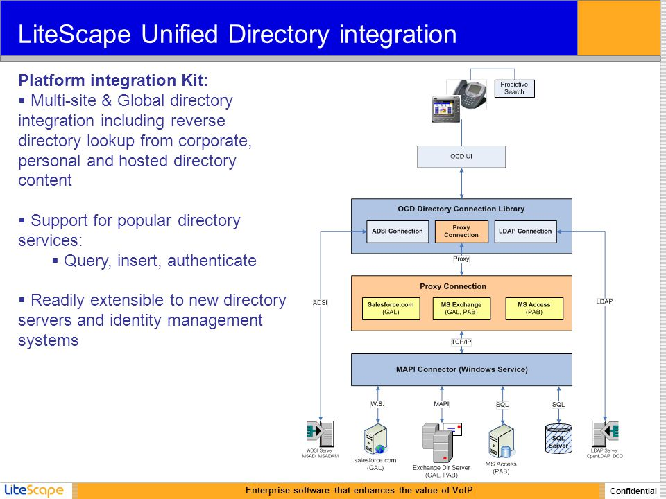 Enterprise software that enhances the value of VoIP Confidential LiteScape Unified Directory integration Platform integration Kit:  Multi-site & Global directory integration including reverse directory lookup from corporate, personal and hosted directory content  Support for popular directory services:  Query, insert, authenticate  Readily extensible to new directory servers and identity management systems