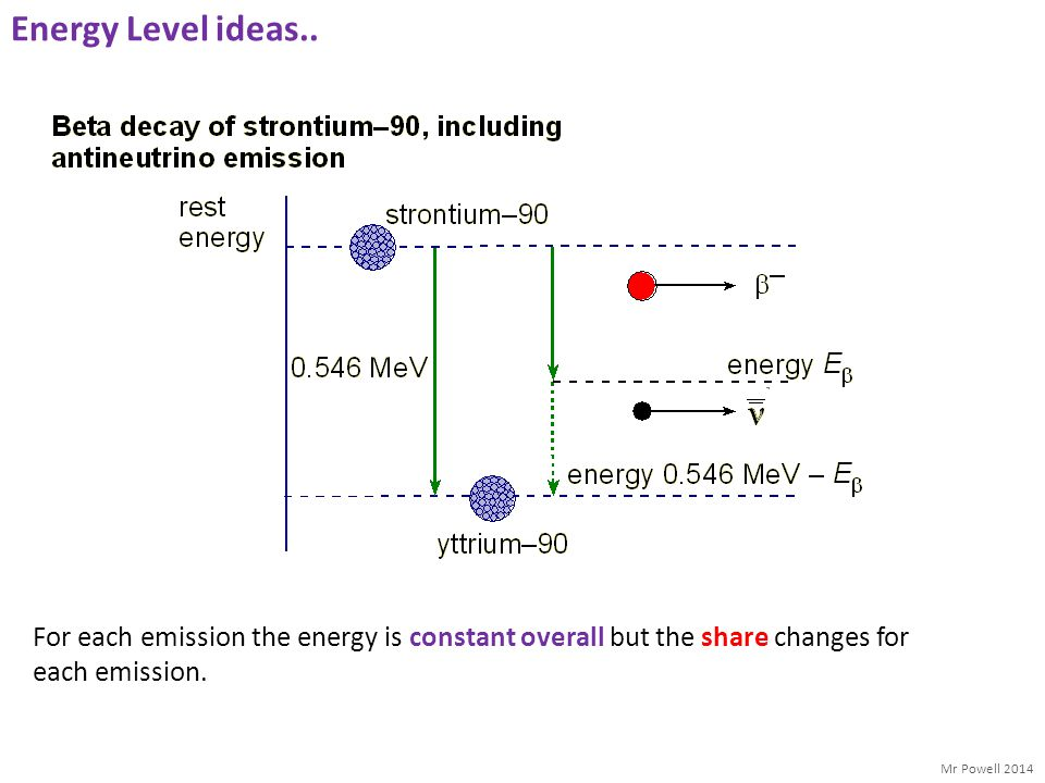 Mr Powell 2014 Energy Level ideas.. For each emission the energy is constant overall but the share changes for each emission.